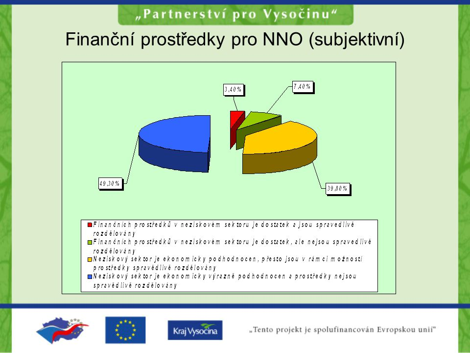 Finanční prostředky pro NNO (subjektivní)