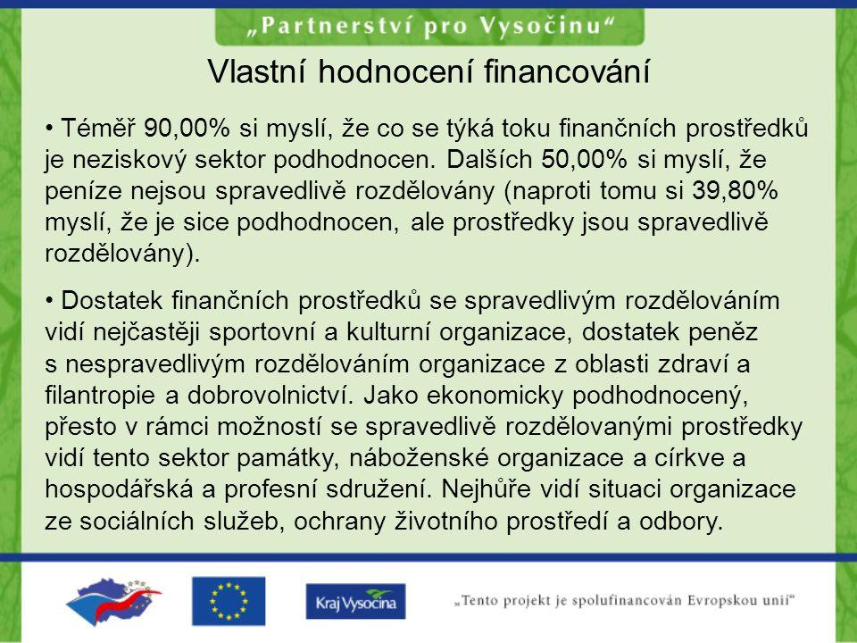 Vlastní hodnocení financování Téměř 90,00% si myslí, že co se týká toku finančních prostředků je neziskový sektor podhodnocen.