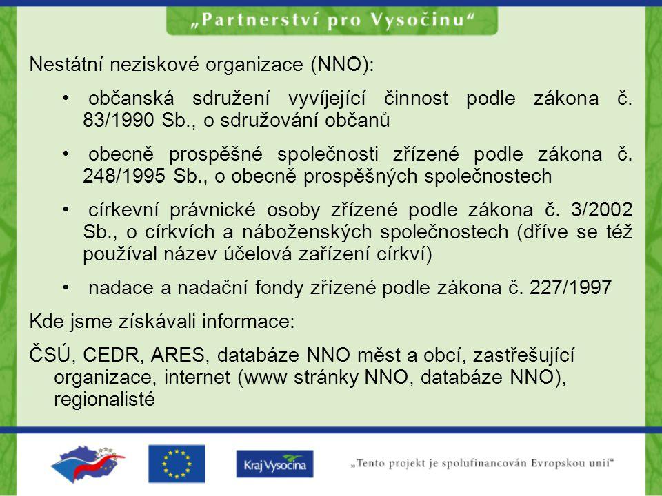Nestátní neziskové organizace (NNO): občanská sdružení vyvíjející činnost podle zákona č.