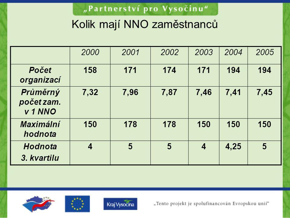 Kolik mají NNO zaměstnanců 200020012002200320042005 Počet organizací 158171174171194 Průměrný počet zam.