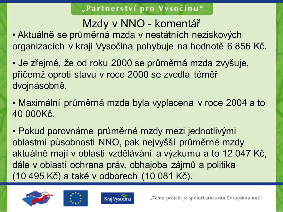 Mzdy v NNO - komentář Aktuálně se průměrná mzda v nestátních neziskových organizacích v kraji Vysočina pohybuje na hodnotě 6 856 Kč.
