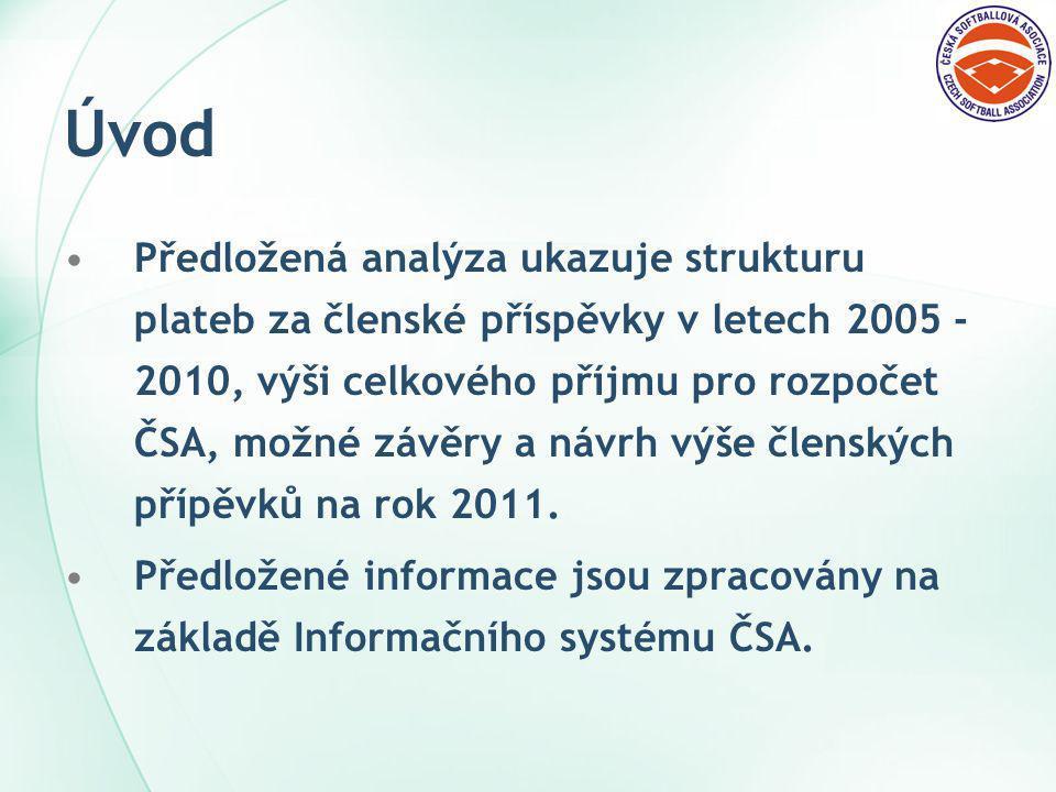 Úvod Předložená analýza ukazuje strukturu plateb za členské příspěvky v letech 2005 - 2010, výši celkového příjmu pro rozpočet ČSA, možné závěry a návrh výše členských přípěvků na rok 2011.