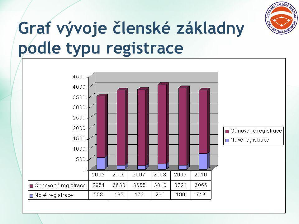 Graf vývoje členské základny podle typu registrace