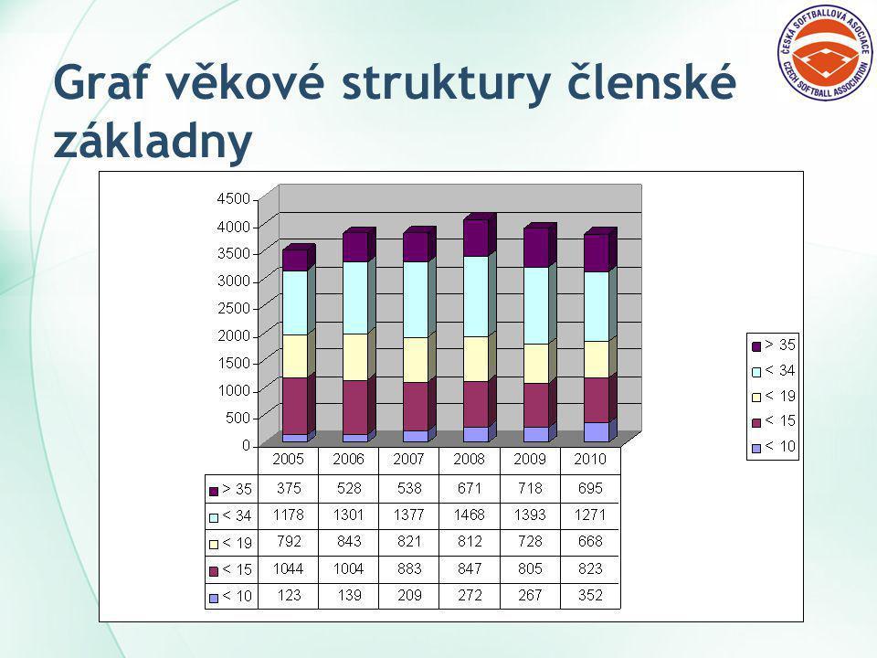 Graf věkové struktury členské základny