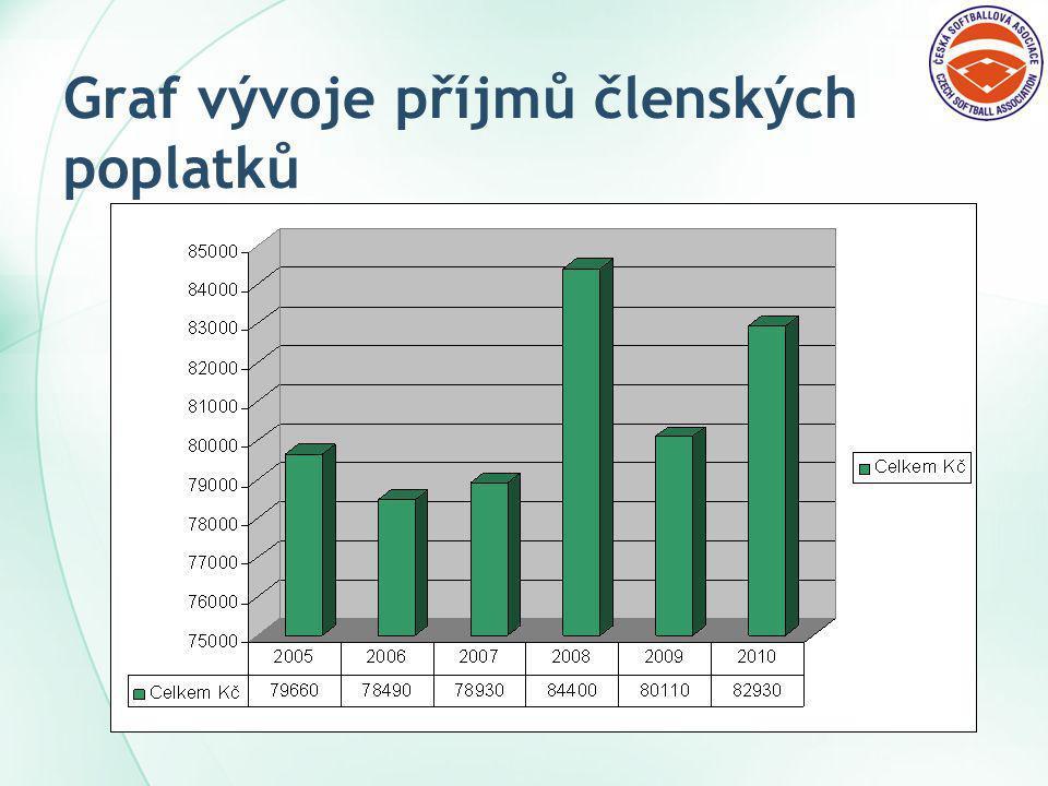 Graf vývoje příjmů členských poplatků