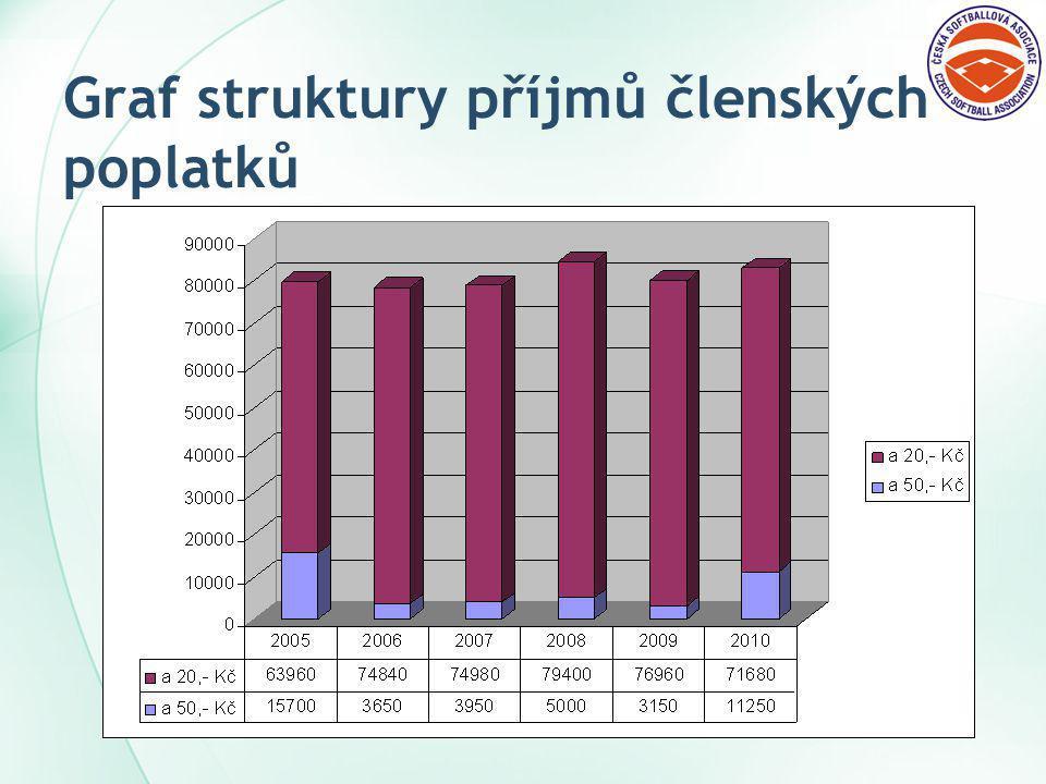 Graf struktury příjmů členských poplatků