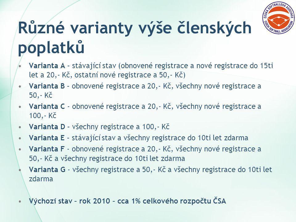 Různé varianty výše členských poplatků Varianta A – stávající stav (obnovené registrace a nové registrace do 15ti let a 20,- Kč, ostatní nové registrace a 50,- Kč) Varianta B – obnovené registrace a 20,- Kč, všechny nové registrace a 50,- Kč Varianta C - obnovené registrace a 20,- Kč, všechny nové registrace a 100,- Kč Varianta D – všechny registrace a 100,- Kč Varianta E – stávající stav a všechny registrace do 10ti let zdarma Varianta F - obnovené registrace a 20,- Kč, všechny nové registrace a 50,- Kč a všechny registrace do 10ti let zdarma Varianta G - všechny registrace a 50,- Kč a všechny registrace do 10ti let zdarma Výchozí stav – rok 2010 – cca 1% celkového rozpočtu ČSA