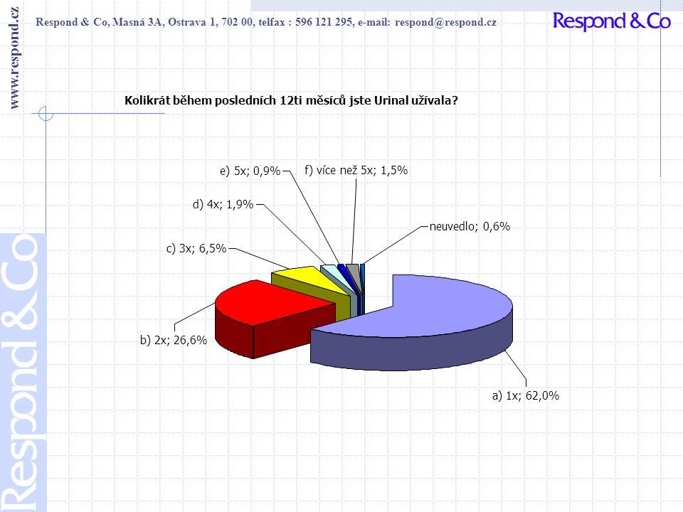 Respond & Co, Masná 3A, Ostrava 1, 702 00, telfax : 596 121 295, e-mail: respond@respond.cz www.respond.cz Jak dlouho trvala průměrně Vaše doba užívání.