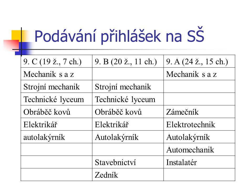 Podávání přihlášek na SŠ 9.C (19 ž., 7 ch.)9. B (20 ž., 11 ch.)9.