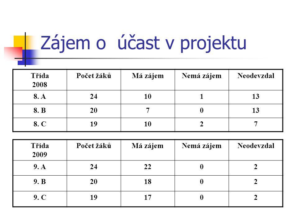 Zájem o účast v projektu Třída 2008 Počet žákůMá zájemNemá zájemNeodevzdal 8.