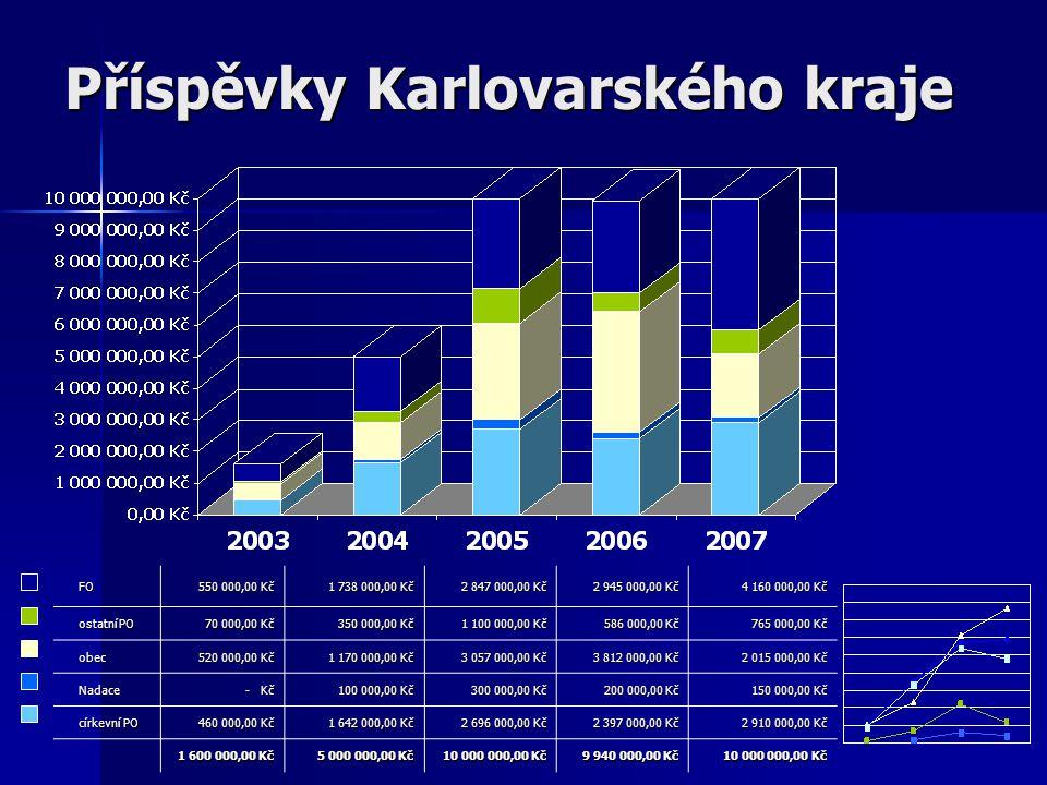 Příspěvky Karlovarského kraje FO FO 550 000,00 Kč 550 000,00 Kč 1 738 000,00 Kč 1 738 000,00 Kč 2 847 000,00 Kč 2 847 000,00 Kč 2 945 000,00 Kč 4 160