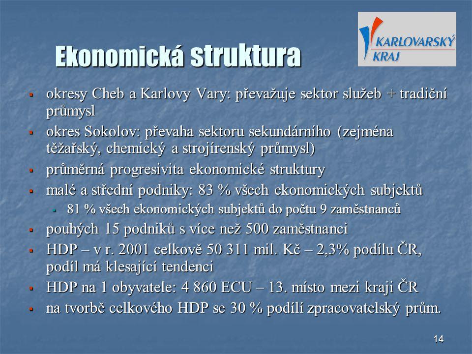 14 Ekonomická struktura  okresy Cheb a Karlovy Vary: převažuje sektor služeb + tradiční průmysl  okres Sokolov: převaha sektoru sekundárního (zejmén