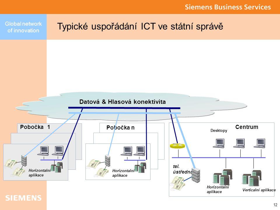 12 Global network of innovation Verticalní aplikace Centrum Desktopy Horizontalní aplikace tel.