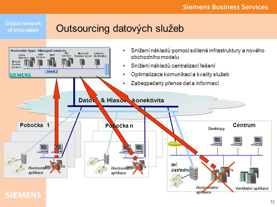 13 Global network of innovation Outsourcing datových služeb Vertikální aplikace Centrum Desktopy tel.
