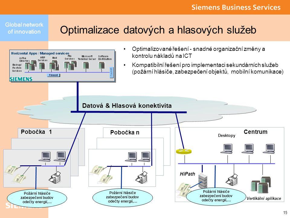 15 Global network of innovation Optimalizace datových a hlasových služeb Vertikální aplikace Centrum Desktopy Datová & Hlasová konektivita HiPath Optimalizované řešení - snadné organizační změny a kontrolu nákladů na ICT Kompatibilní řešení pro implementaci sekundárních služeb (požární hlásiče, zabezpečení objektů, mobilní komunikace) Požární hlásiče zabezpečení budov odečty energií,… Požární hlásiče zabezpečení budov odečty energií,… Požární hlásiče zabezpečení budov odečty energií,… Pobočka n Pobočka 1