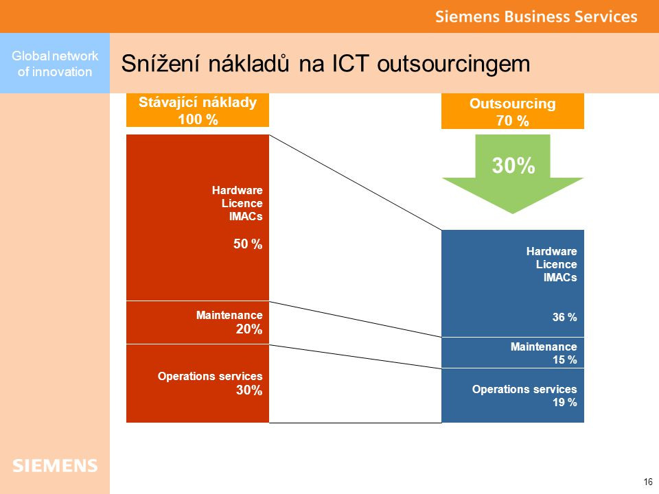 16 Global network of innovation Snížení nákladů na ICT outsourcingem Stávající náklady 100 % Outsourcing 70 % 30% Hardware Licence IMACs 50 % Maintenance 20% Operations services 30% Hardware Licence IMACs 36 % Maintenance 15 % Operations services 19 %