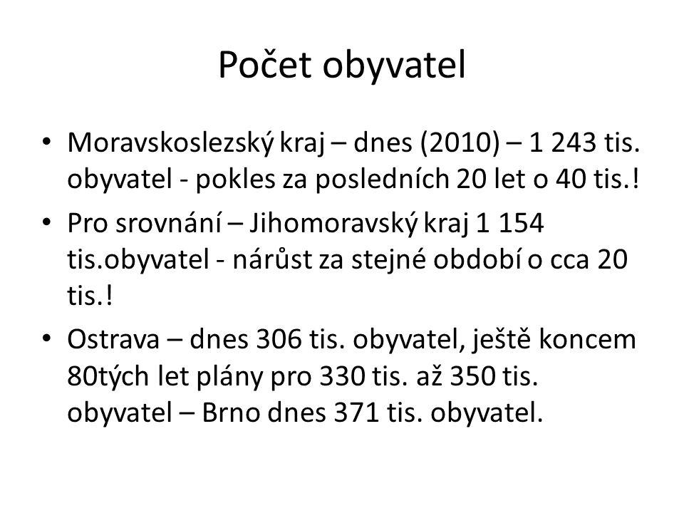 Počet obyvatel Moravskoslezský kraj – dnes (2010) – 1 243 tis. obyvatel - pokles za posledních 20 let o 40 tis.! Pro srovnání – Jihomoravský kraj 1 15