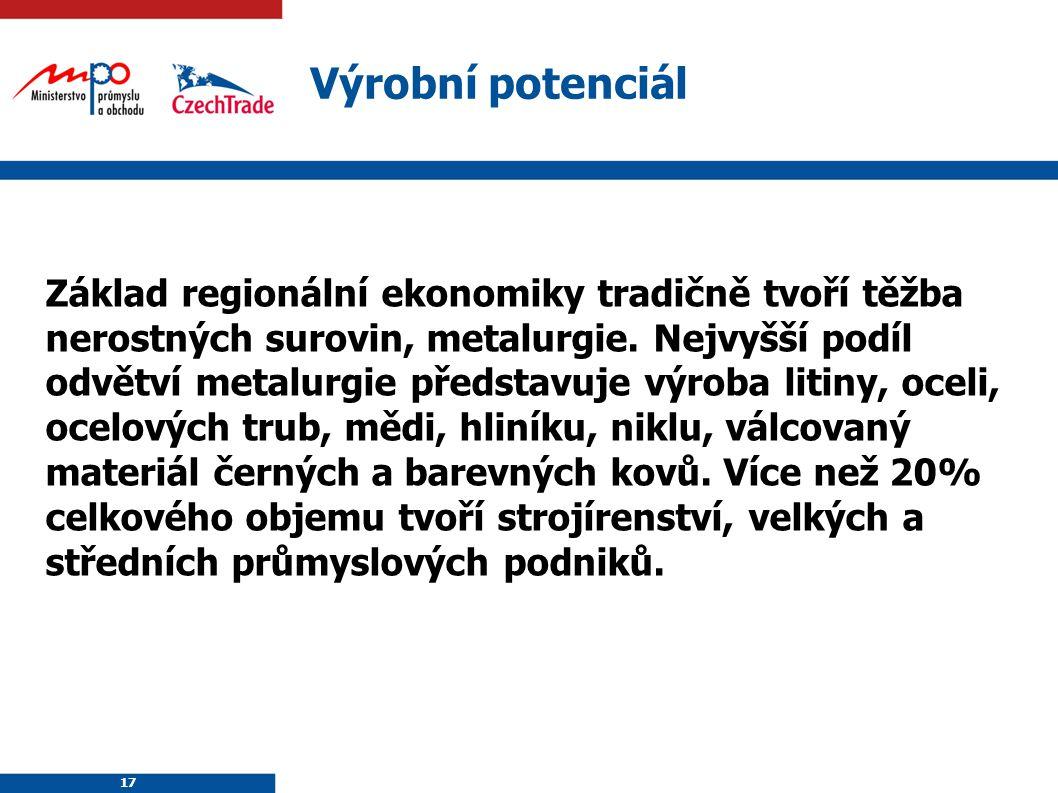 17 Výrobní potenciál Základ regionální ekonomiky tradičně tvoří těžba nerostných surovin, metalurgie. Nejvyšší podíl odvětví metalurgie představuje vý