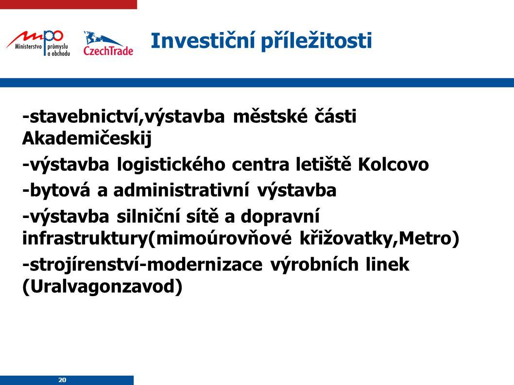 20 Investiční příležitosti -stavebnictví,výstavba městské části Akademičeskij -výstavba logistického centra letiště Kolcovo -bytová a administrativní