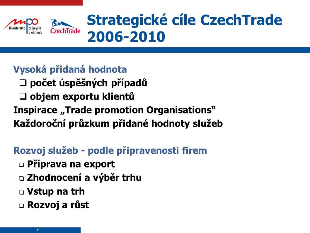 """4 Strategické cíle CzechTrade 2006-2010 Vysoká přidaná hodnota  počet úspěšných případů  objem exportu klientů Inspirace """"Trade promotion Organisati"""