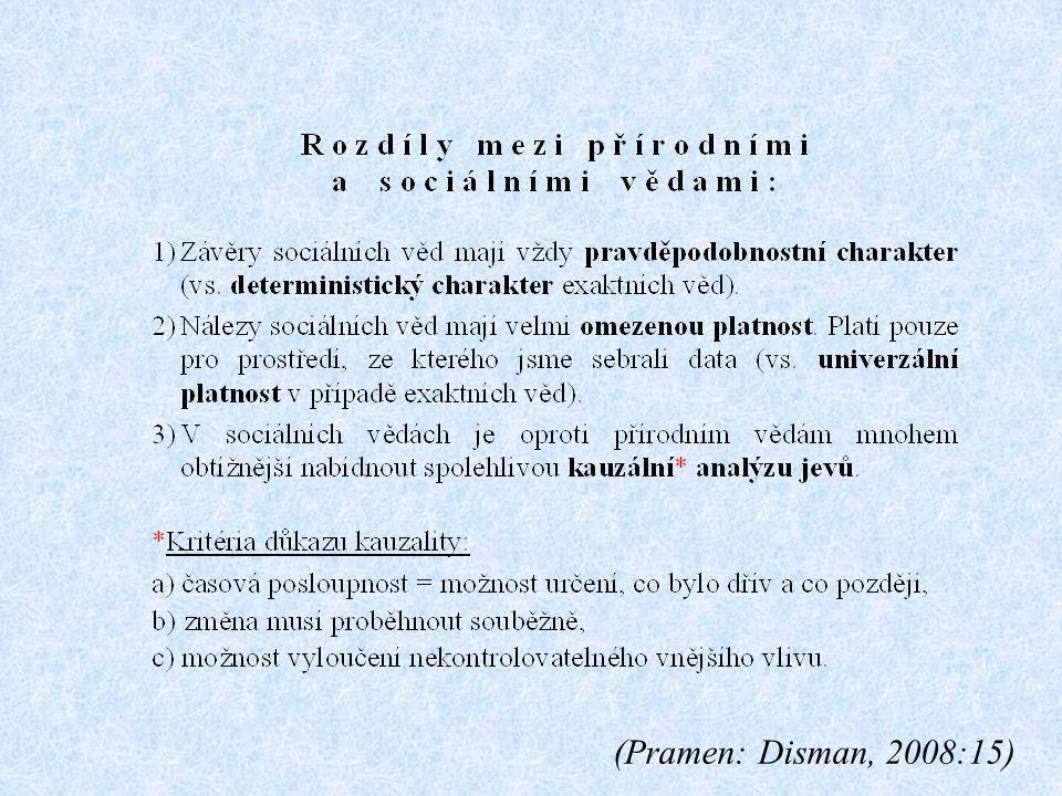(Pramen: Disman, 2008:15)