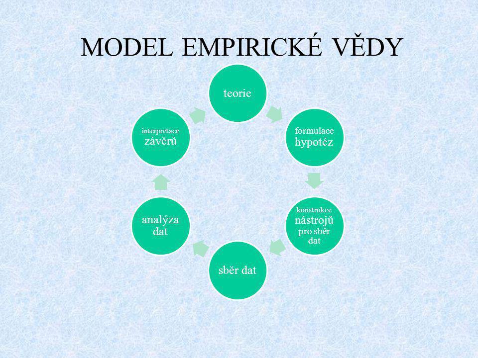 MODEL EMPIRICKÉ VĚDY teorie formulace hypotéz konstrukce nástrojů pro sběr dat sběr dat analýza dat interpretace závěrů