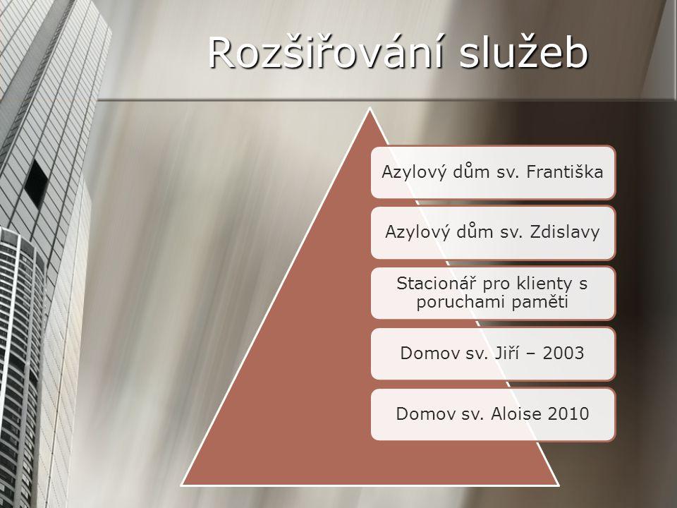 Rozšiřování služeb Azylový dům sv. FrantiškaAzylový dům sv. Zdislavy Stacionář pro klienty s poruchami paměti Domov sv. Jiří – 2003Domov sv. Aloise 20