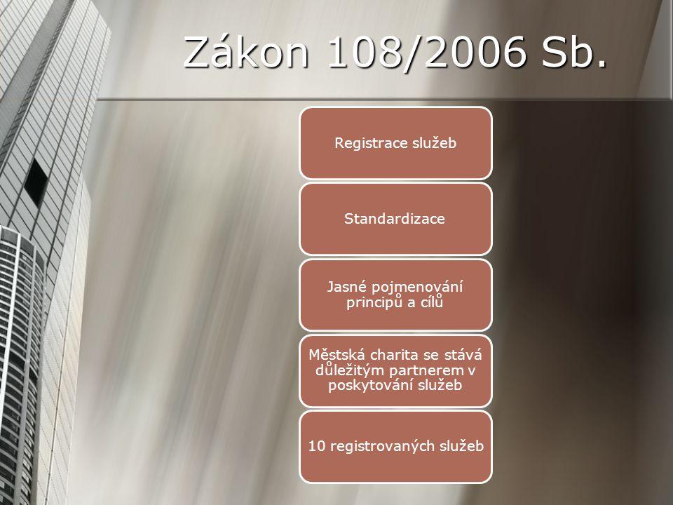 Zákon 108/2006 Sb. Registrace služebStandardizace Jasné pojmenování principů a cílů Městská charita se stává důležitým partnerem v poskytování služeb