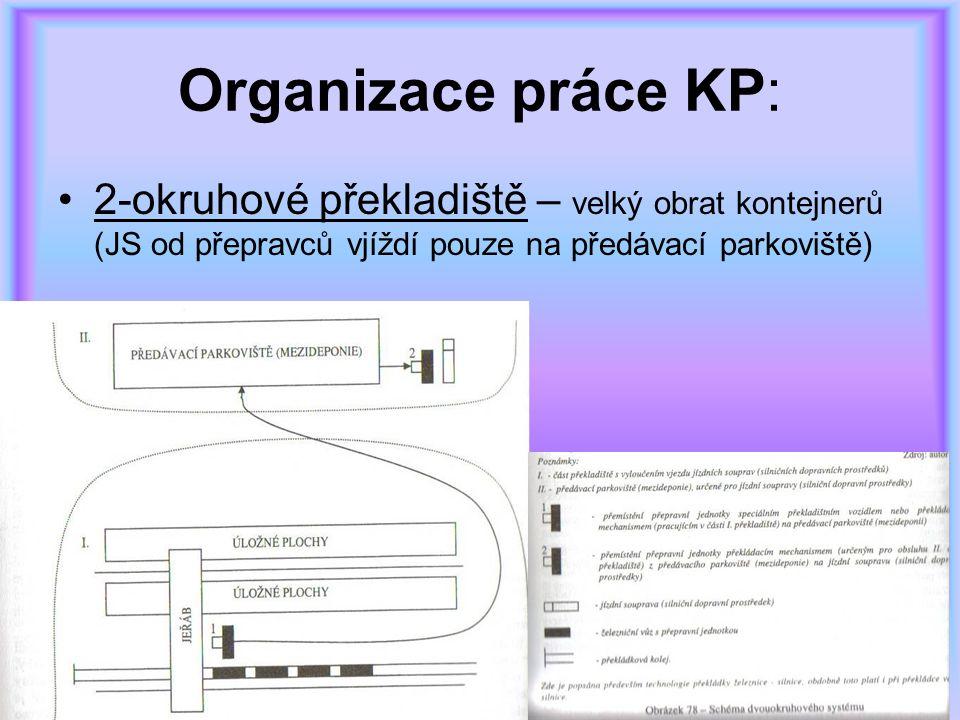 Organizace práce KP: 2-okruhové překladiště – velký obrat kontejnerů (JS od přepravců vjíždí pouze na předávací parkoviště)