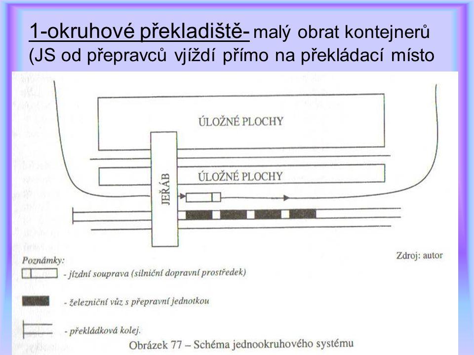 1-okruhové překladiště- malý obrat kontejnerů (JS od přepravců vjíždí přímo na překládací místo
