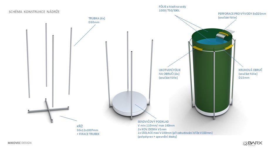 KŘÍŽ 50x12x1007mm + FIXACE TRUBEK TRUBKA (4x) D30mm SENDVIČOVÝ PODKLAD V min 110mm/ max 160mm 2x KOV.DESKA V5mm 1x IZOLACE max V100mm (při zabudování kříže V150mm) (polystyren + zpevnění desky) FÓLIE a hladina vody 1000/750/500L UKOTVENÍ FÓLIE NA OBRUČI (4x) (součást fólie) PERFORACE PRO VÝVODY 8xD25mm (součást fólie) KRUHOVÁ OBRUČ (součást fólie) D15mm SCHÉMA KONSTRUKCE NÁDRŽE