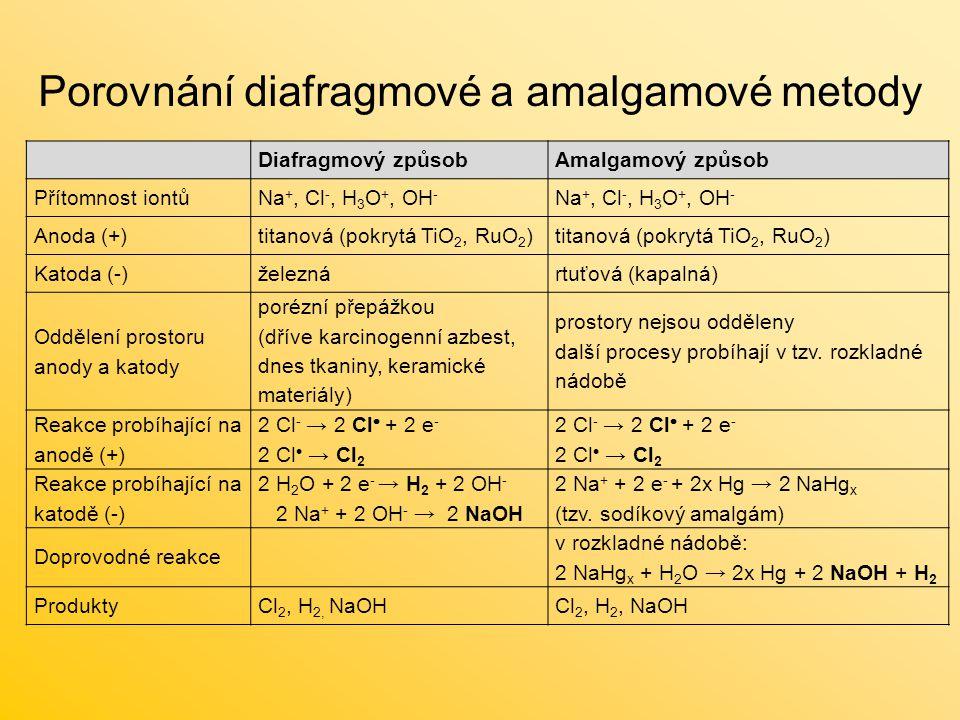 Porovnání diafragmové a amalgamové metody Diafragmový způsobAmalgamový způsob Přítomnost iontůNa +, Cl -, H 3 O +, OH - Anoda (+)titanová (pokrytá TiO 2, RuO 2 ) Katoda (-)železnártuťová (kapalná) Oddělení prostoru anody a katody porézní přepážkou (dříve karcinogenní azbest, dnes tkaniny, keramické materiály) prostory nejsou odděleny další procesy probíhají v tzv.