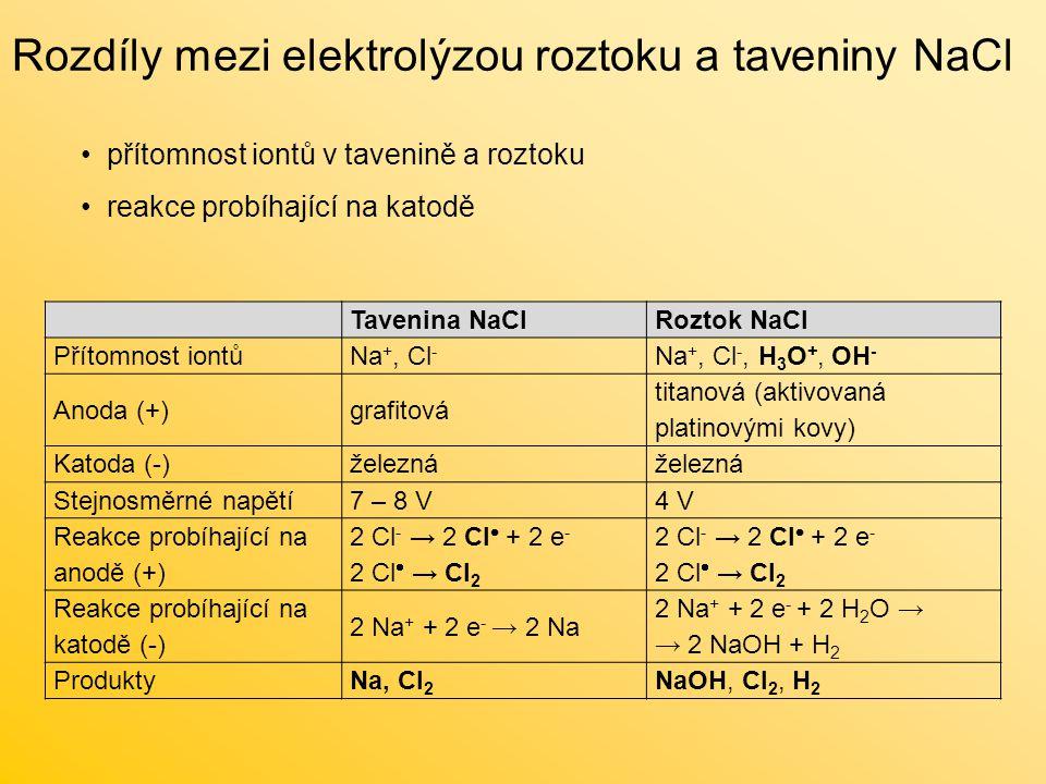 Rozdíly mezi elektrolýzou roztoku a taveniny NaCl přítomnost iontů v tavenině a roztoku reakce probíhající na katodě Tavenina NaClRoztok NaCl Přítomnost iontůNa +, Cl - Na +, Cl -, H 3 O +, OH - Anoda (+)grafitová titanová (aktivovaná platinovými kovy) Katoda (-)železná Stejnosměrné napětí7 – 8 V4 V Reakce probíhající na anodě (+) 2 Cl - → 2 Cl  + 2 e - 2 Cl  → Cl 2 2 Cl - → 2 Cl  + 2 e - 2 Cl  → Cl 2 Reakce probíhající na katodě (-) 2 Na + + 2 e - → 2 Na 2 Na + + 2 e - + 2 H 2 O → → 2 NaOH + H 2 ProduktyNa, Cl 2 NaOH, Cl 2, H 2