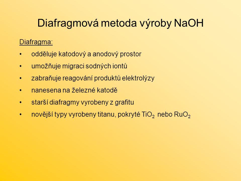 Diafragmová metoda výroby NaOH Diafragma: odděluje katodový a anodový prostor umožňuje migraci sodných iontů zabraňuje reagování produktů elektrolýzy nanesena na železné katodě starší diafragmy vyrobeny z grafitu novější typy vyrobeny titanu, pokryté TiO 2 nebo RuO 2