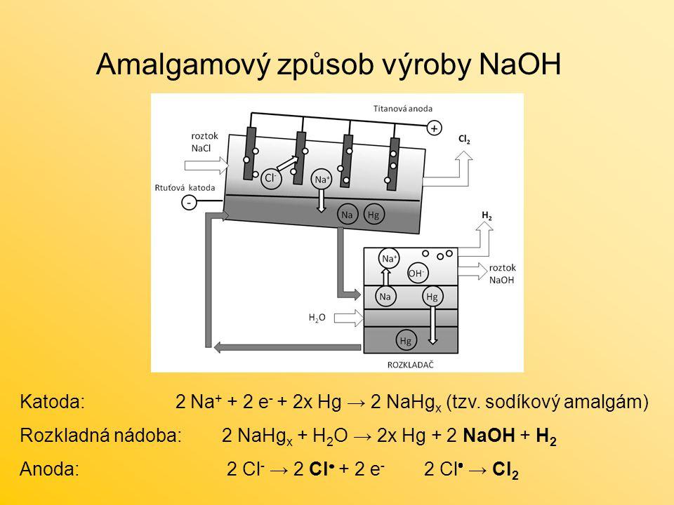 Amalgamový způsob výroby NaOH Katoda: 2 Na + + 2 e - + 2x Hg → 2 NaHg x (tzv.