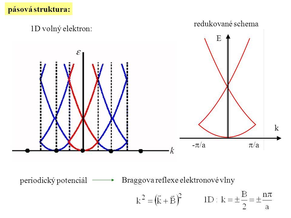 pásová struktura: 1D volný elektron: periodický potenciál redukované schema E k -  /a  /a Braggova reflexe elektronové vlny