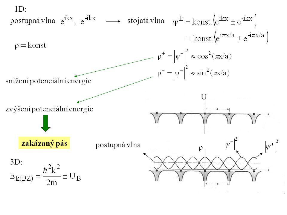 stojatá vlnapostupná vlna U  snížení potenciální energie zvýšení potenciální energie zakázaný pás 3D: 1D:
