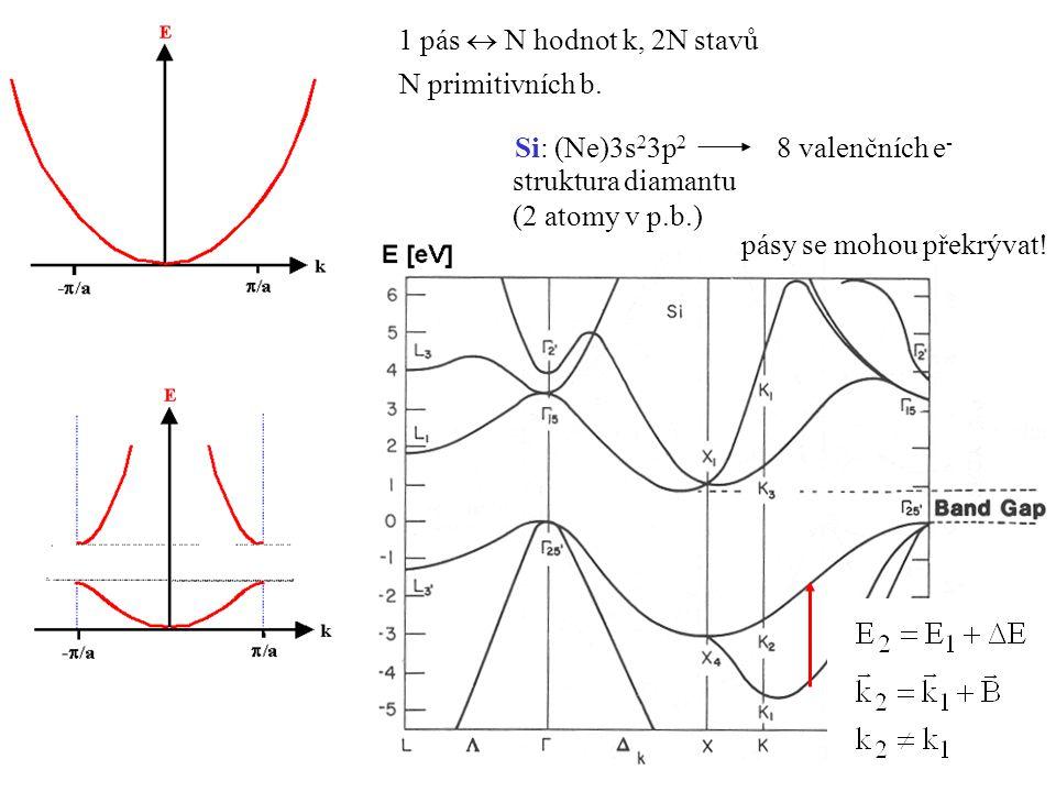 1 pás  N hodnot k, 2N stavů N primitivních b. Si: (Ne)3s 2 3p 2 8 valenčních e - struktura diamantu (2 atomy v p.b.) pásy se mohou překrývat!