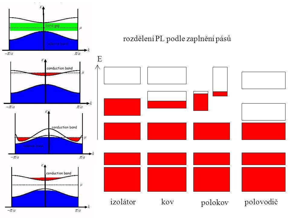 E izolátorkov polokov polovodič rozdělení PL podle zaplnění pásů