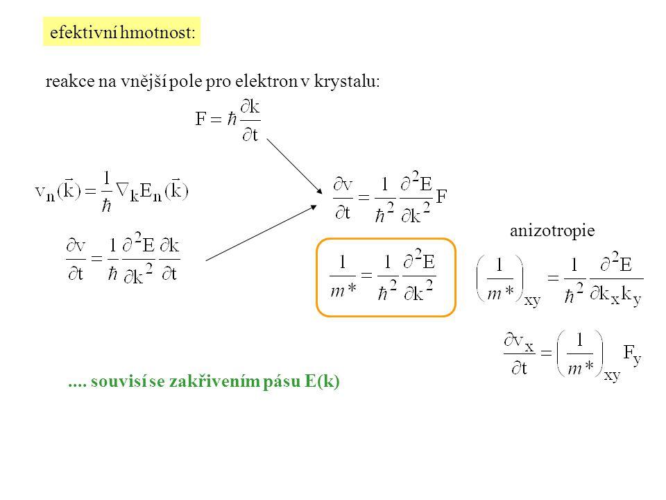 efektivní hmotnost: reakce na vnější pole pro elektron v krystalu: anizotropie.... souvisí se zakřivením pásu E(k)