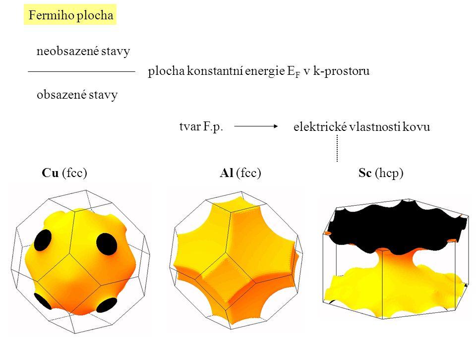 Fermiho plocha plocha konstantní energie E F v k-prostoru neobsazené stavy obsazené stavy tvar F.p. elektrické vlastnosti kovu Cu (fcc)Al (fcc) Sc (hc
