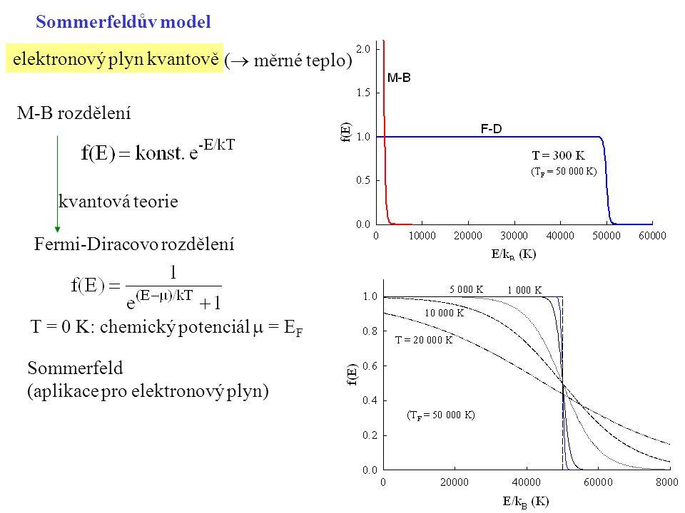 elektronový plyn (bez e-e interakce a interakce s ionty) 3D: N elektronů v objemu V ( = LxLxL) okrajové podmínky: (Born-Karman) a pro y, z na jedno připadá objem obsazené stavy: koule o poloměru k F spin kFkF obsazené stavy neobsazené stavy Fermiho plocha