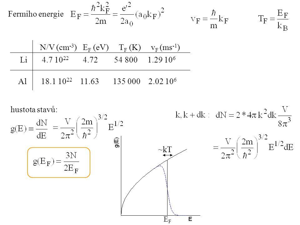 Fermiho energie Li 4.7 10 22 4.72 54 800 1.29 10 6 Al 18.1 10 22 11.63 135 000 2.02 10 6 N/V (cm -3 ) E F (eV) T F (K) v F (ms -1 ) hustota stavů: EFE
