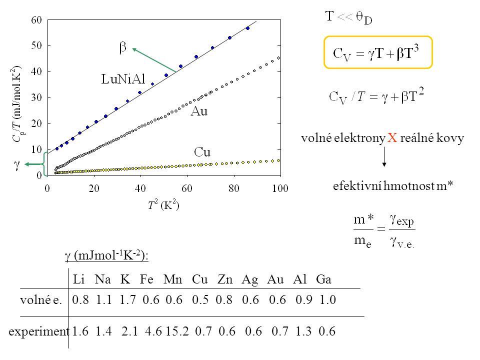 volné elektrony X reálné kovy efektivní hmotnost m*  (mJmol -1 K -2 ): experiment 1.6 1.4 2.1 4.6 15.2 0.7 0.6 0.6 0.7 1.3 0.6 volné e. 0.8 1.1 1.7 0