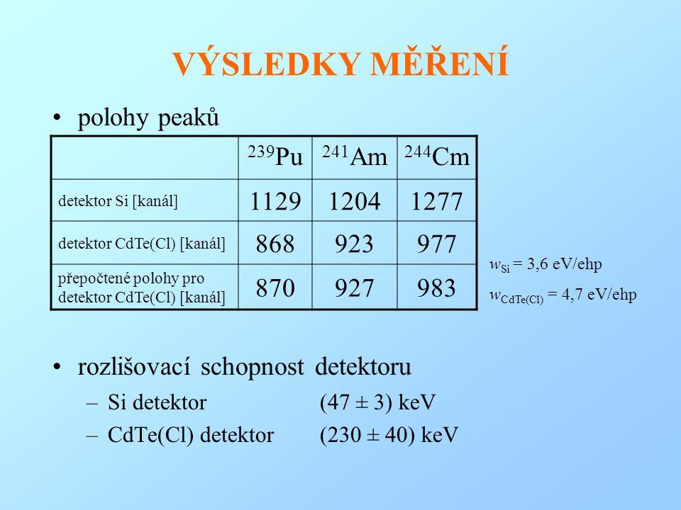 VÝSLEDKY MĚŘENÍ polohy peaků rozlišovací schopnost detektoru –Si detektor (47 ± 3) keV –CdTe(Cl) detektor (230 ± 40) keV 239 Pu 241 Am 244 Cm detektor