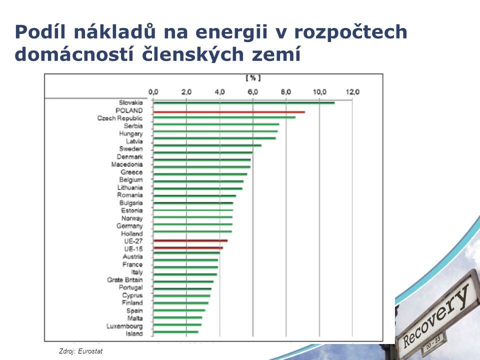 Podíl nákladů na energii v rozpočtech domácností členských zemí Zdroj: Eurostat