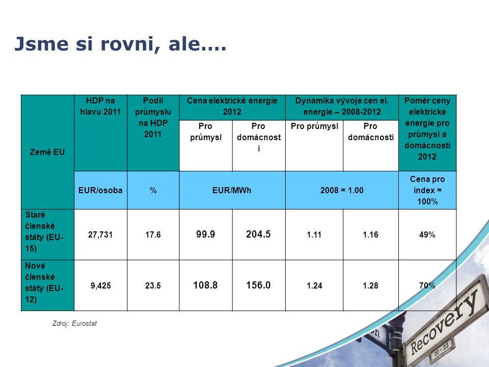 Jsme si rovni, ale…. Země EU HDP na hlavu 2011 Podíl průmyslu na HDP 2011 Cena elektrické energie 2012 Dynamika vývoje cen el. energie – 2008-2012 Pom