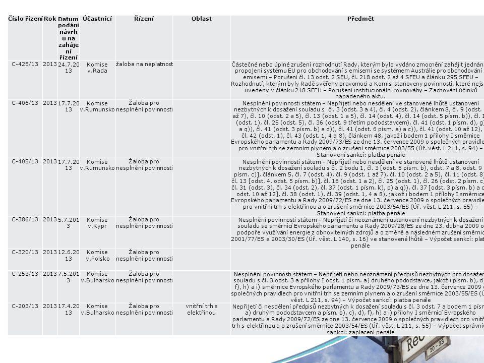 Číslo řízeníRokDatum podání návrh u na zaháje ní řízení ÚčastnícíŘízeníOblastPředmět C-425/13201324.7.20 13 Komise v.Rada žaloba na neplatnost Částečné nebo úplné zrušení rozhodnutí Rady, kterým bylo vydáno zmocnění zahájit jednání o propojení systému EU pro obchodování s emisemi se systémem Austrálie pro obchodování s emisemi – Porušení čl.