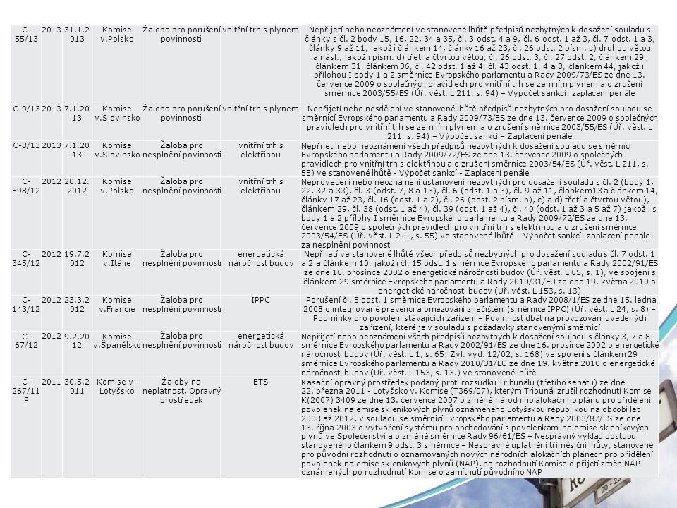 C- 55/13 201331.1.2 013 Komise v.Polsko Žaloba pro porušení povinnosti vnitřní trh s plynemNepřijetí nebo neoznámení ve stanovené lhůtě předpisů nezby