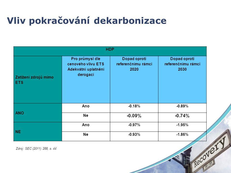 Vliv pokračování dekarbonizace HDP Zatížení zdrojů mimo ETS Pro průmysl dle cenového vlivu ETS Adekvátní uplatnění derogací Dopad oproti referenčnímu rámci 2020 Dopad oproti referenčnímu rámci 2030 ANO Ano-0.18%-0.89% Ne -0.09%-0.74% NE Ano-0.97%-1.95% Ne-0.93%-1.86% Zdroj: SEC (2011) 288, s.